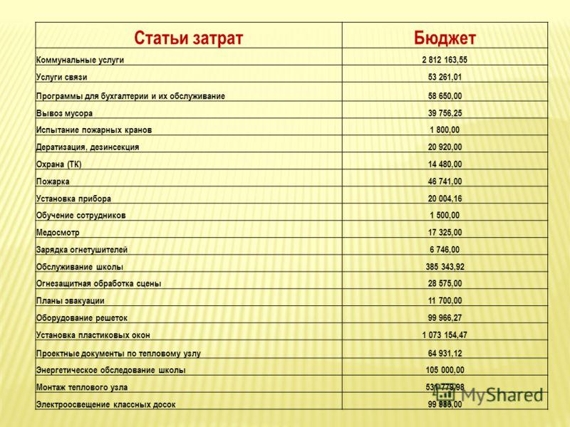 Статьи затратБюджет Коммунальные услуги2 812 163,55 Услуги связи53 261,01 Программы для бухгалтерии и их обслуживание58 650,00 Вывоз мусора39 756,25 Испытание пожарных кранов1 800,00 Дератизация, дезинсекция20 920,00 Охрана (ТК)14 480,00 Пожарка46 74