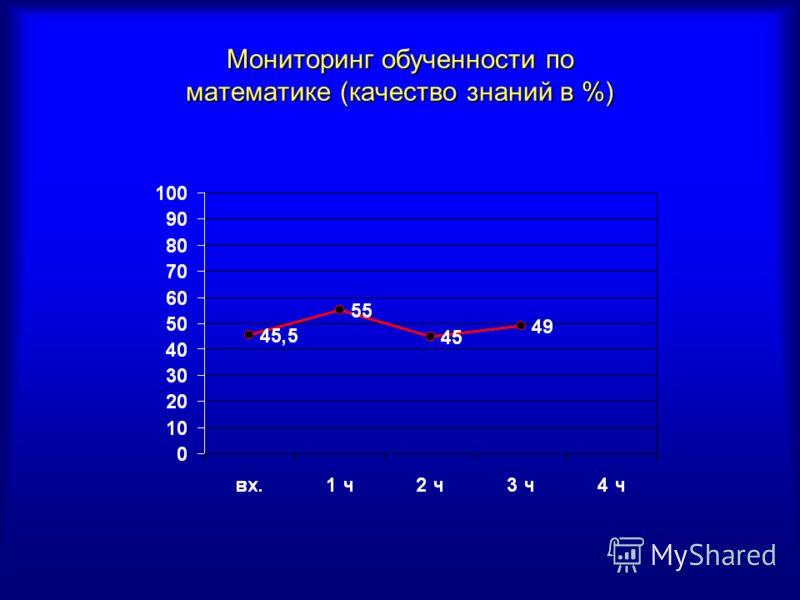 Мониторинг обученности по математике (качество знаний в %)