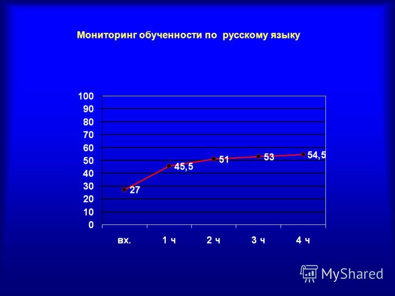 Мониторинг обученности по русскому языку