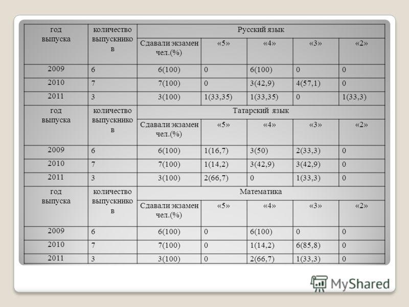 год выпуска количество выпускнико в Русский язык Сдавали экзамен чел.(%) «5»«4»«3»«2» 2009 66(100)0 00 2010 77(100)03(42,9)4(57,1)0 2011 33(100)1(33,35) 01(33,3) год выпуска количество выпускнико в Татарский язык Сдавали экзамен чел.(%) «5»«4»«3»«2»