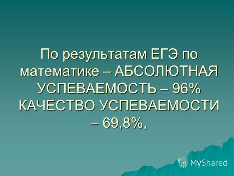 По результатам ЕГЭ по математике – АБСОЛЮТНАЯ УСПЕВАЕМОСТЬ – 96% КАЧЕСТВО УСПЕВАЕМОСТИ – 69,8%,