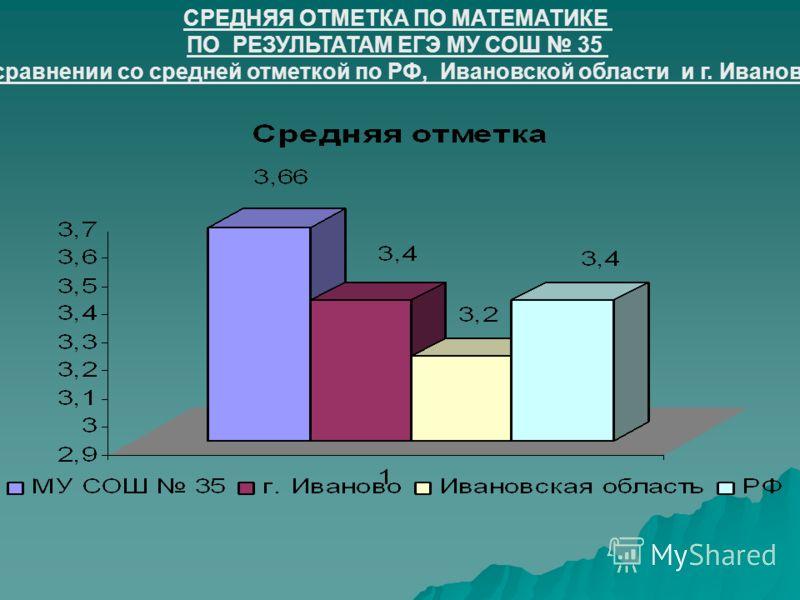 СРЕДНЯЯ ОТМЕТКА ПО МАТЕМАТИКЕ ПО РЕЗУЛЬТАТАМ ЕГЭ МУ СОШ 35 в сравнении со средней отметкой по РФ, Ивановской области и г. Иваново.