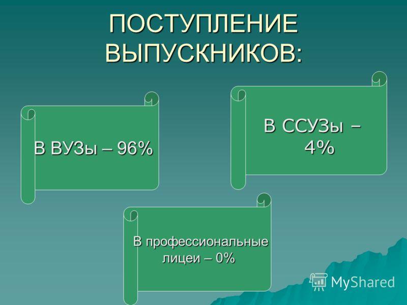ПОСТУПЛЕНИЕ ВЫПУСКНИКОВ: В ВУЗы – 96% В ССУЗы – 4% В профессиональные лицеи – 0%