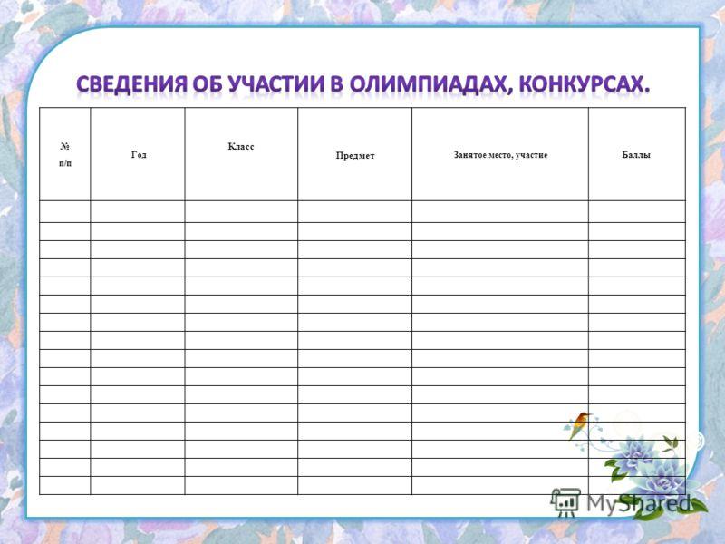 п/п Год Класс Предмет Занятое место, участиеБаллы