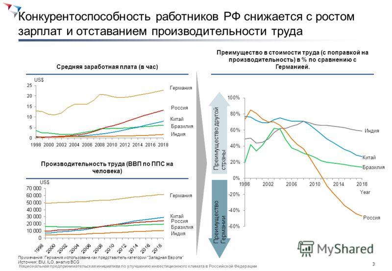 2 Национальная предпринимательская инициатива по улучшению инвестиционного климата в Российской Федерации По количественным показателям экономика и образование РФ успешны, качественно они менее конкурентоспособны Место в мировом рейтинге Инновационно