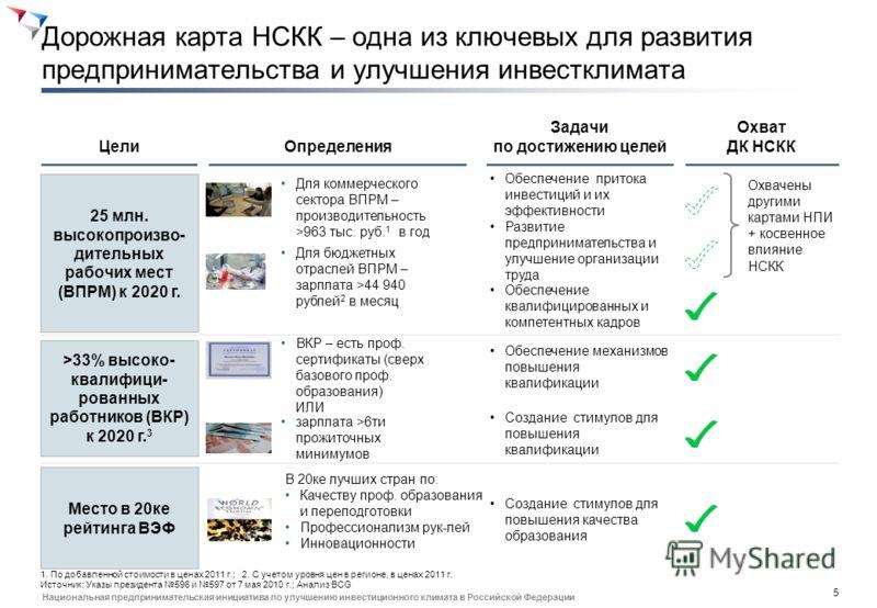 4 Национальная предпринимательская инициатива по улучшению инвестиционного климата в Российской Федерации В 2020 г. высокопроизводительные рабочие места будут создавать 89% добавленной стоимости экономики страны 1. Расчет по выборке предприятий комме