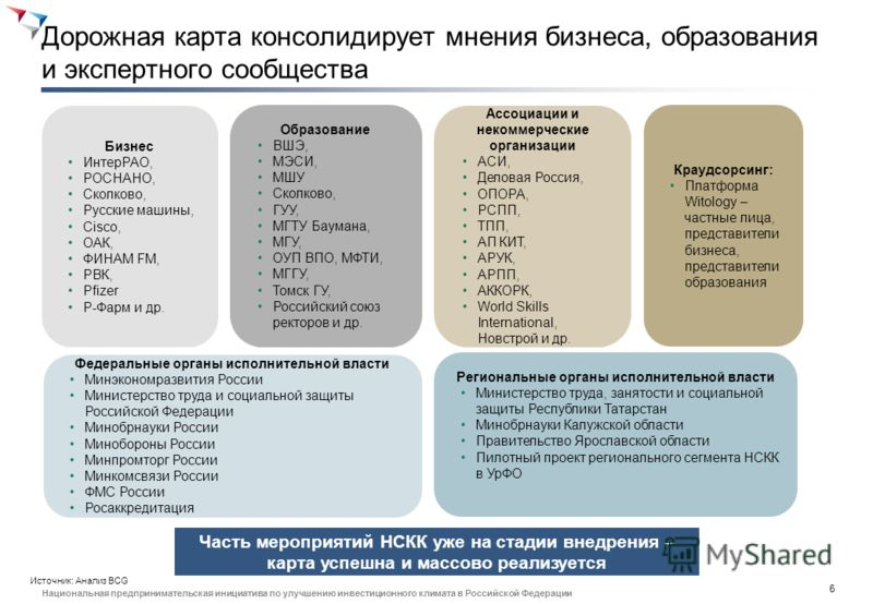 5 Национальная предпринимательская инициатива по улучшению инвестиционного климата в Российской Федерации Дорожная карта НСКК – одна из ключевых для развития предпринимательства и улучшения инвестклимата Цели Задачи по достижению целей Охват ДК НСКК