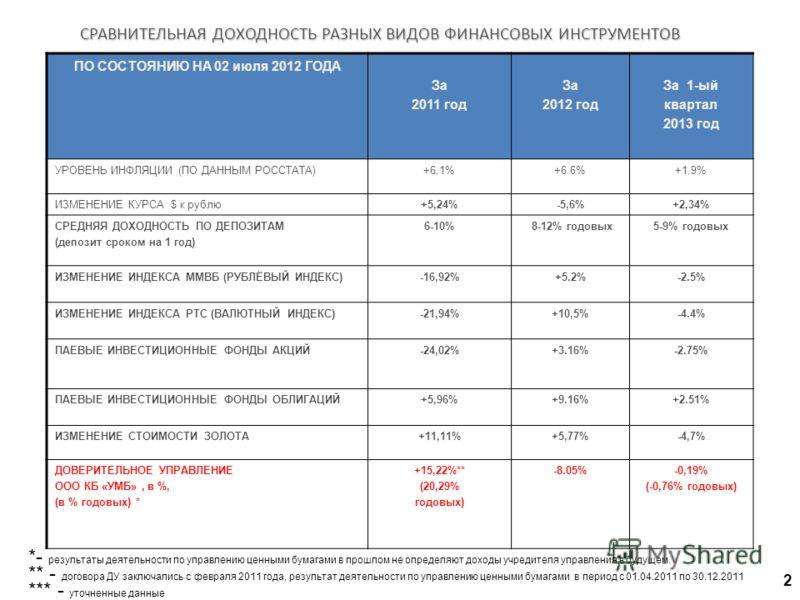 СРАВНИТЕЛЬНАЯ ДОХОДНОСТЬ РАЗНЫХ ВИДОВ ФИНАНСОВЫХ ИНСТРУМЕНТОВ 2 ПО СОСТОЯНИЮ НА 02 июля 2012 ГОДА За 2011 год За 2012 год За 1-ый квартал 2013 год УРОВЕНЬ ИНФЛЯЦИИ (ПО ДАННЫМ РОССТАТА)+6,1%+6.6%+1.9% ИЗМЕНЕНИЕ КУРСА $ к рублю+5,24%-5,6%+2,34% СРЕДНЯЯ