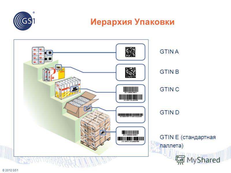 © 2012 GS1 Иерархия Упаковки GTIN A GTIN B GTIN C GTIN D GTIN E (стандартная паллета)