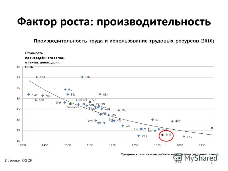 Фактор роста: производительность 10 Производительность труда и использование трудовых ресурсов (2010) Источник: ОЭСР