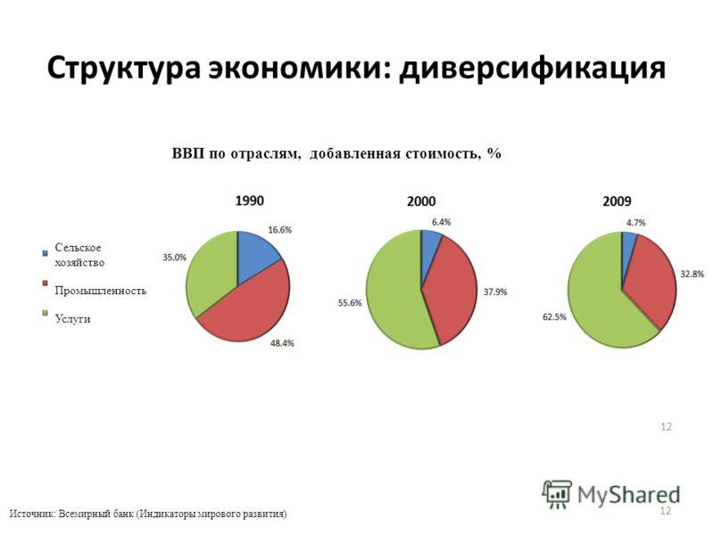 Структура экономики: диверсификация 12 ВВП по отраслям, добавленная стоимость, % Источник: Всемирный банк (Индикаторы мирового развития) Сельское хозяйство Промышленность Услуги