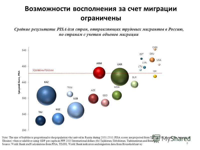 Возможности восполнения за счет миграции ограничены 8 Средние результаты PISA для стран, отправляющих трудовых мигрантов в Россию, по странам с учетом объемов миграции Note: The size of bubbles is proportional to the population who arrived in Russia