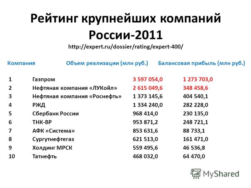 Рейтинг крупнейших компаний России-2011 http://expert.ru/dossier/rating/expert-400/ Компания Объем реализации (млн руб.) Балансовая прибыль (млн руб.) 1 Газпром 3 597 054,0 1 273 703,0 2 Нефтяная компания «ЛУКойл» 2 615 049,6 348 458,6 3 Нефтяная ком