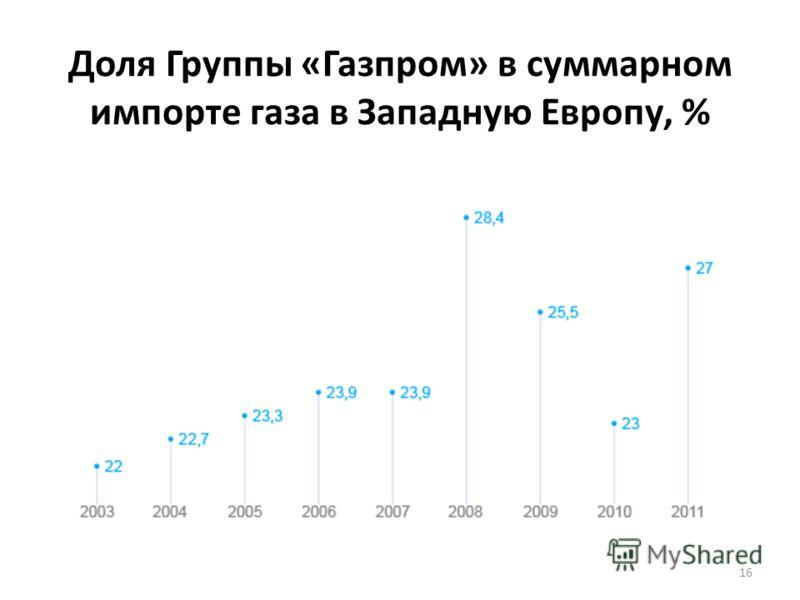 Доля Группы «Газпром» в суммарном импорте газа в Западную Европу, % 16