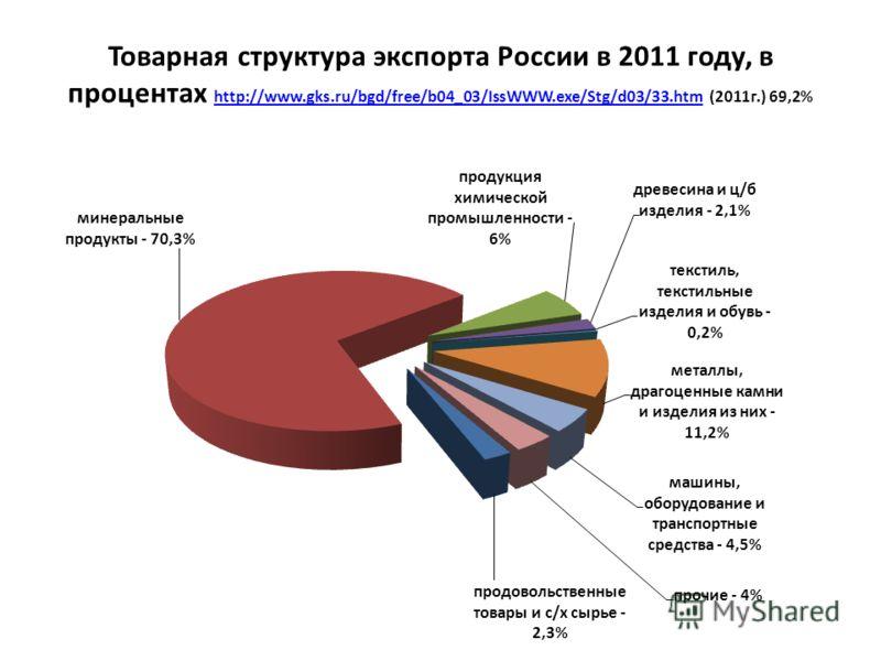 Товарная структура экспорта России в 2011 году, в процентах http://www.gks.ru/bgd/free/b04_03/IssWWW.exe/Stg/d03/33.htm (2011г.) 69,2% http://www.gks.ru/bgd/free/b04_03/IssWWW.exe/Stg/d03/33.htm