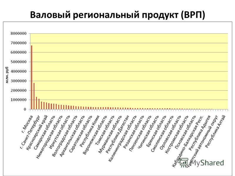 Валовый региональный продукт (ВРП)