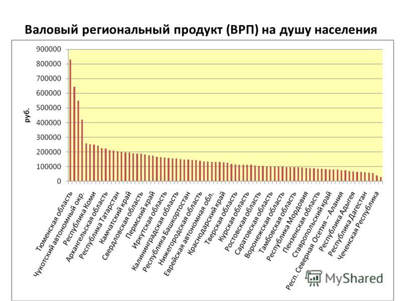 Валовый региональный продукт (ВРП) на душу населения