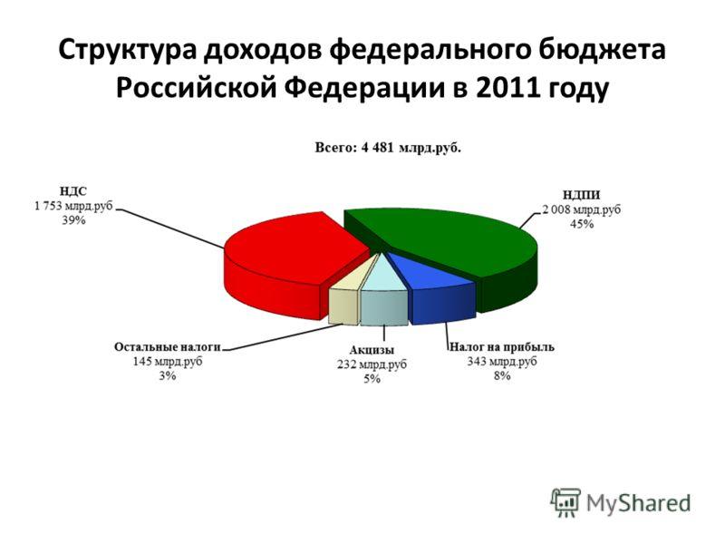Структура доходов федерального бюджета Российской Федерации в 2011 году