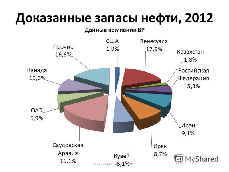 Доказанные запасы нефти, 2012 Данные компании BP Маликова О.И. 05.02.2012