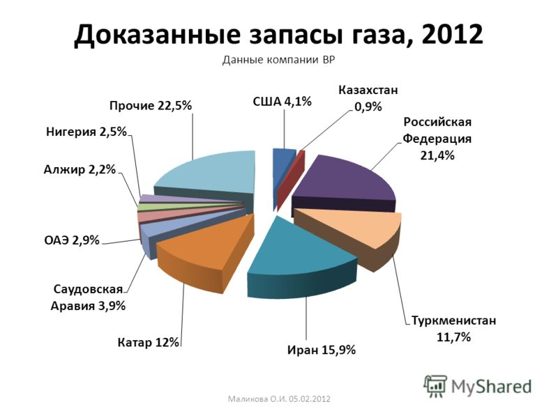 Доказанные запасы газа, 2012 Данные компании BP Маликова О.И. 05.02.2012