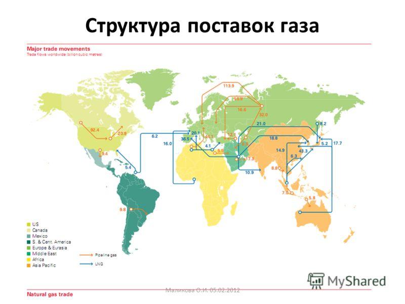 Структура поставок газа Маликова О.И. 05.02.2012