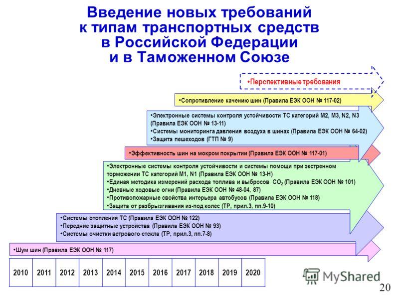 Введение новых требований к типам транспортных средств в Российской Федерации и в Таможенном Союзе 20 20102011201220132014201520162017201820192020 Шум шин (Правила ЕЭК ООН 117) Системы отопления ТС (Правила ЕЭК ООН 122) Передние защитные устройства (