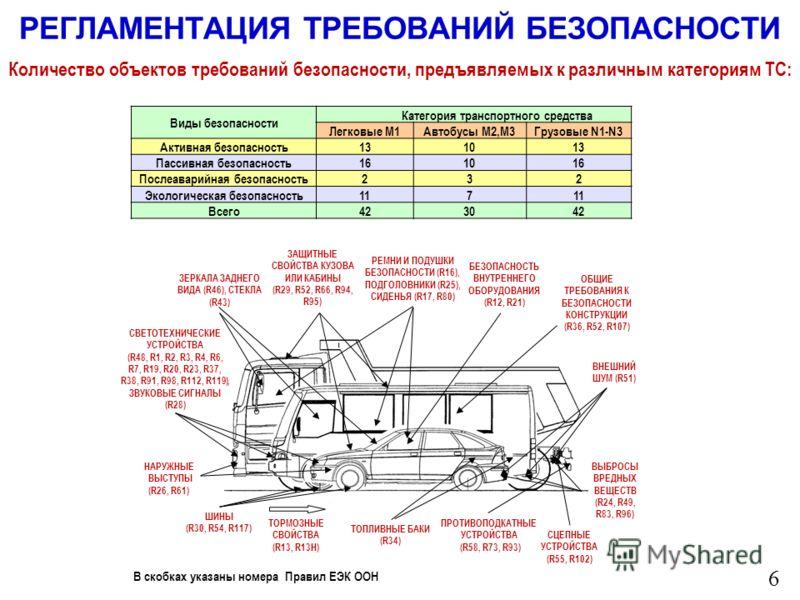РЕГЛАМЕНТАЦИЯ ТРЕБОВАНИЙ БЕЗОПАСНОСТИ ЗАЩИТНЫЕ СВОЙСТВА КУЗОВА ИЛИ КАБИНЫ (R29, R52, R66, R94, R95) ЗЕРКАЛА ЗАДНЕГО ВИДА (R46), СТЕКЛА (R43) РЕМНИ И ПОДУШКИ БЕЗОПАСНОСТИ (R16), ПОДГОЛОВНИКИ (R25), СИДЕНЬЯ (R17, R80) ПРОТИВОПОДКАТНЫЕ УСТРОЙСТВА (R58,