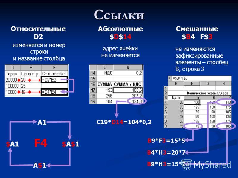 Ссылки Абсолютные $D$14 Относительные D2 Смешанные $B4 F$3 изменяется и номер строки и название столбца адрес ячейки не изменяется C19*D14=104*0,2 не изменяются зафиксированные элементы – столбец B, строка 3 В9*F3=15*5 В4*Н3=20*7 В9*Н3=15*7 A1A1 $A$1