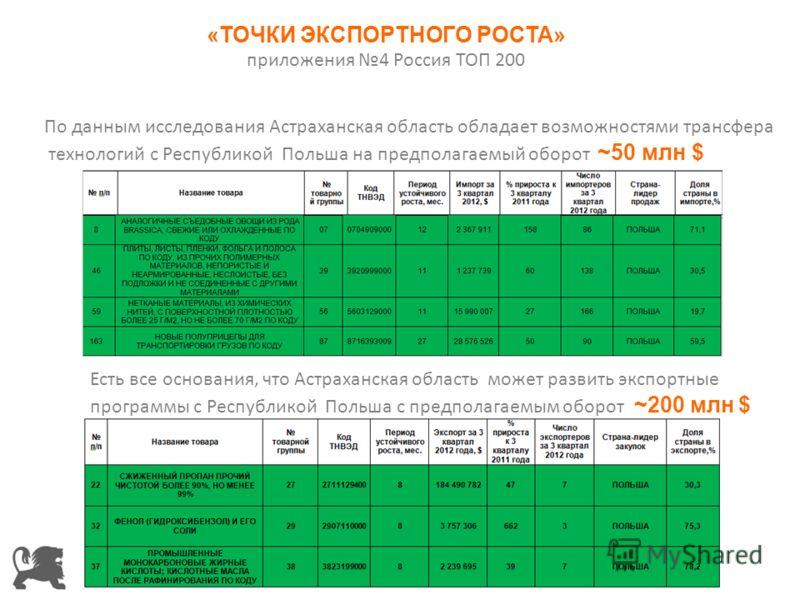 По данным исследования Астраханская область обладает возможностями трансфера технологий с Республикой Польша на предполагаемый оборот ~50 млн $ Есть все основания, что Астраханская область может развить экспортные программы с Республикой Польша с пре