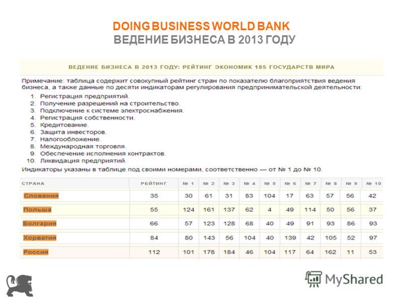 DOING BUSINESS WORLD BANK ВЕДЕНИЕ БИЗНЕСА В 2013 ГОДУ