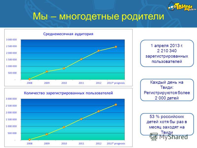 Мы – многодетные родители 1 апреля 2013 г. 2 210 340 зарегистрированных пользователей Каждый день на Твиди: Регистрируются более 2 000 детей 53 % российских детей хотя бы раз в месяц заходят на Твиди