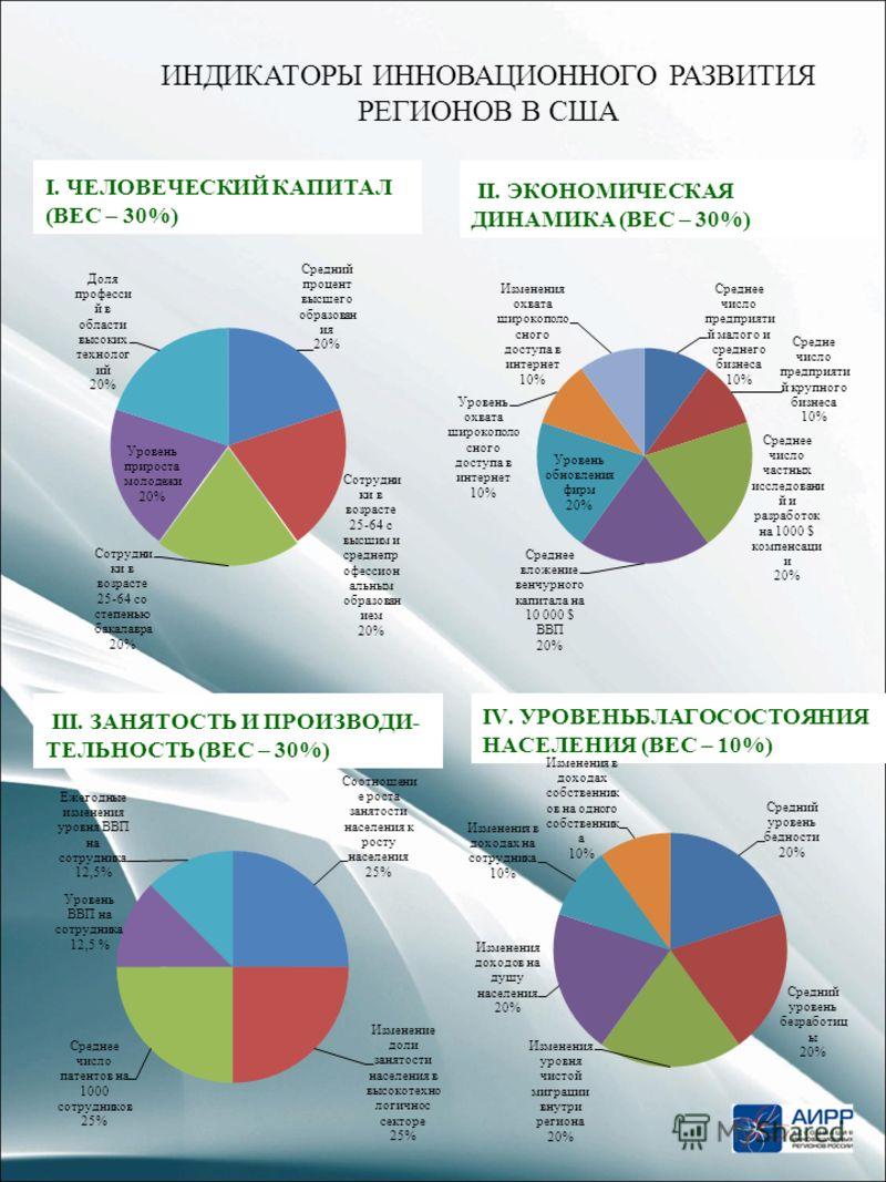 ИНДИКАТОРЫ ИННОВАЦИОННОГО РАЗВИТИЯ РЕГИОНОВ В США 4 I. ЧЕЛОВЕЧЕСКИЙ КАПИТАЛ (ВЕС – 30%) II. ЭКОНОМИЧЕСКАЯ ДИНАМИКА (ВЕС – 30%) III. ЗАНЯТОСТЬ И ПРОИЗВОДИ- ТЕЛЬНОСТЬ (ВЕС – 30%) IV. УРОВЕНЬБЛАГОСОСТОЯНИЯ НАСЕЛЕНИЯ (ВЕС – 10%)