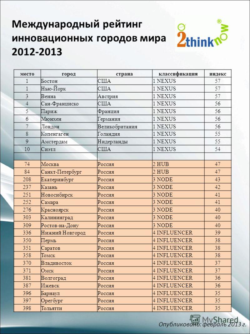 Международный рейтинг инновационных городов мира 2012-2013 Опубликовано: февраль 2013 г. местогородстранаклассификацияиндекс 1БостонСША1 NEXUS57 1Нью-ЙоркСША1 NEXUS57 3ВеннаАвстрия1 NEXUS57 4Сан-ФранцискоСША1 NEXUS56 5ПарижФранция1 NEXUS56 6МюнхенГер