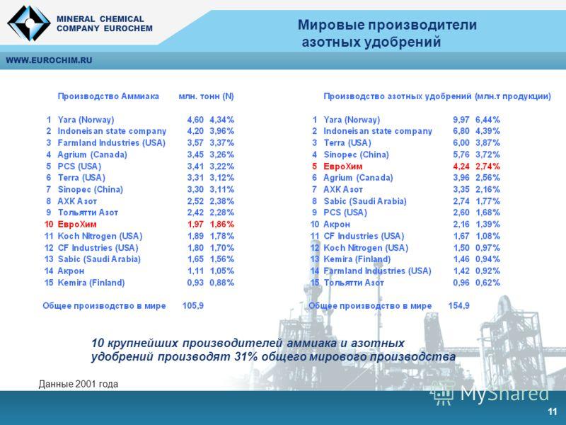 MINERAL CHEMICAL COMPANY EUROCHEM MINERAL CHEMICAL COMPANY EUROCHEM WWW.EUROCHIM.RU 11 Мировые производители азотных удобрений 10 крупнейших производителей аммиака и азотных удобрений производят 31% общего мирового производства Данные 2001 года