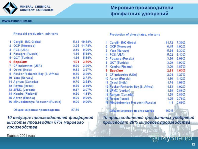 MINERAL CHEMICAL COMPANY EUROCHEM MINERAL CHEMICAL COMPANY EUROCHEM WWW.EUROCHIM.RU 12 Мировые производители фосфатных удобрений 10 ведущих производителей фосфорной кислоты производят 67% мирового производства 10 производителей фосфатных удобрений пр