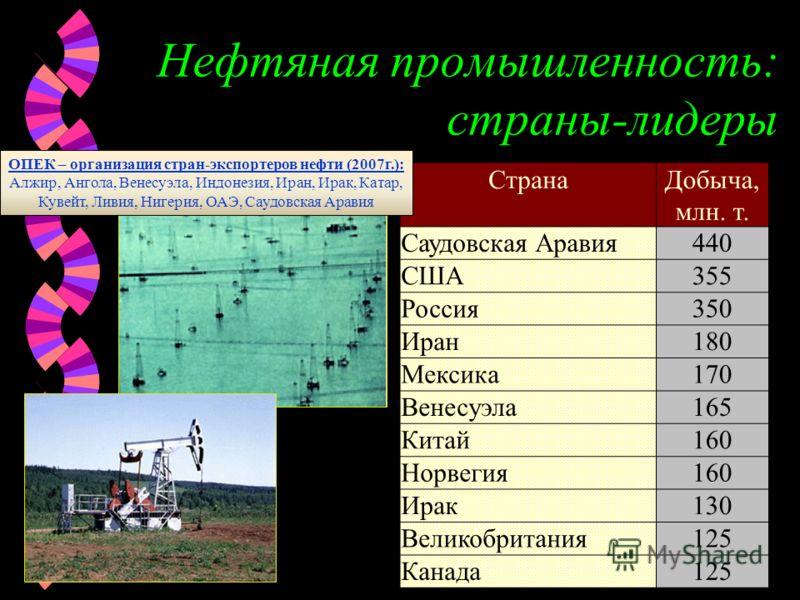 Нефтяная промышленность: страны-лидеры СтранаДобыча, млн. т. Саудовская Аравия440 США355 Россия350 Иран180 Мексика170 Венесуэла165 Китай160 Норвегия160 Ирак130 Великобритания125 Канада125 ОПЕК – организация стран-экспортеров нефти (2007г.): Алжир, Ан