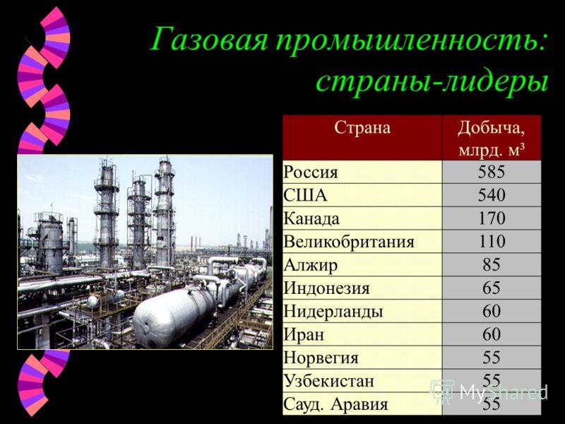 Газовая промышленность: страны-лидеры СтранаДобыча, млрд. м³ Россия585 США540 Канада170 Великобритания110 Алжир85 Индонезия65 Нидерланды60 Иран60 Норвегия55 Узбекистан55 Сауд. Аравия55