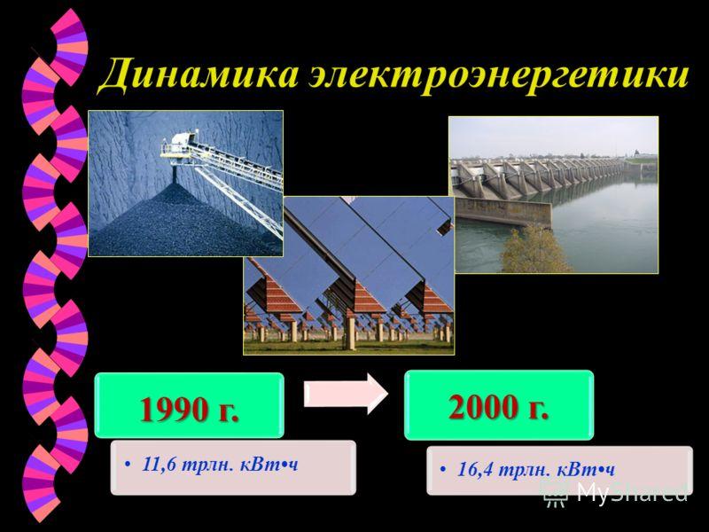 Динамика электроэнергетики 1990 г. 11,6 трлн. кВтч 2000 г. 16,4 трлн. кВтч