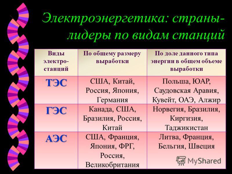 Электроэнергетика: страны- лидеры по видам станций Виды электро- станций По общему размеру выработки По доле данного типа энергии в общем объеме выработкиТЭС США, Китай, Россия, Япония, Германия Польша, ЮАР, Саудовская Аравия, Кувейт, ОАЭ, Алжир ГЭС