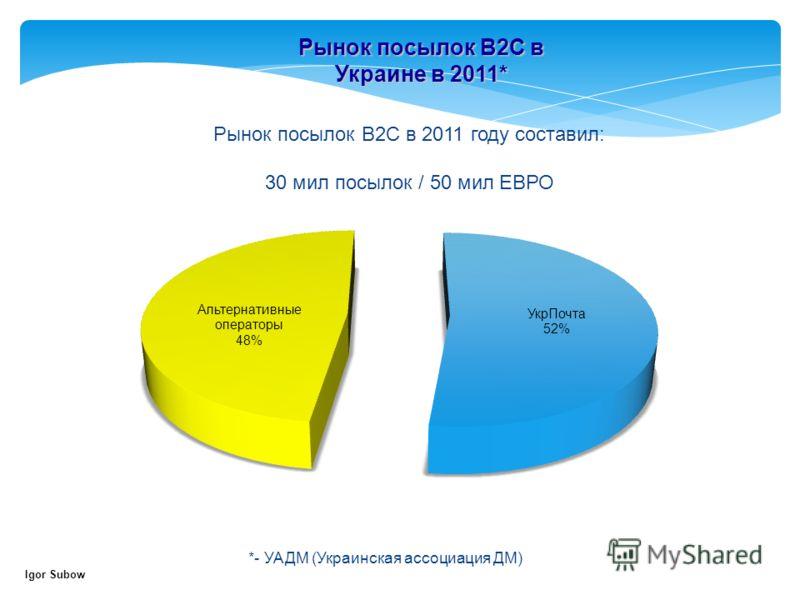 Рынок посылок В2С в Украине в 2011* Рынок посылок В2С в 2011 году составил: 30 мил посылок / 50 мил ЕВРО *- УАДМ (Украинская ассоциация ДМ) Igor Subow