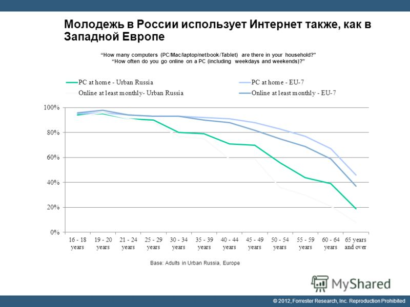 © 2012, Forrester Research, Inc. Reproduction Prohibited Молодежь в России использует Интернет также, как в Западной Европе Base: Adults in Urban Russia, Europe How many computers (PC/Mac/laptop/netbook/Tablet) are there in your household? How often