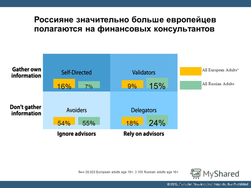 © 2012, Forrester Research, Inc. Reproduction Prohibited Россияне значительно больше европейцев полагаются на финансовых консультантов All European Adults * All Russian Adults 16% 7%7% 9% 15% 18% 24% 54%55% Base: 26,925 European adults age 16+; 3,105