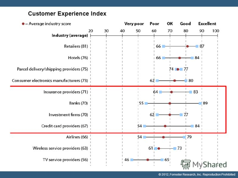 Customer Experience Index