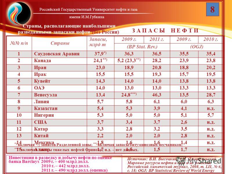 Страны, располагающие наибольшими разведанными запасами нефти (без России) п/п Страны Запасы, млрд т 2009 г.2011 г.2009 г.2010 г. (BP Stat. Rev.)(OGJ) 1Саудовская Аравия37,9 *) 36,336,535,535,4 2Канада24,1 **) 5,2 (23,3 **) 28,223,923,8 3Иран23,018,9