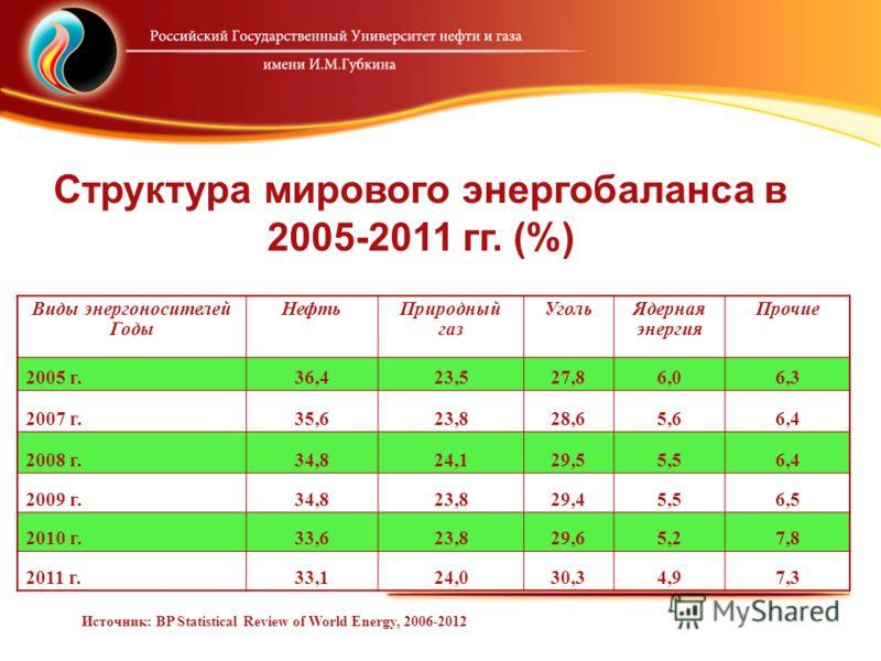 Структура мирового энергобаланса в 2005-2011 гг. (%) Виды энергоносителей Годы НефтьПриродный газ УгольЯдерная энергия Прочие 2005 г.36,423,527,86,06,3 2007 г.35,623,828,65,66,4 2008 г.34,824,129,55,56,4 2009 г.34,823,829,45,56,5 2010 г.33,623,829,65