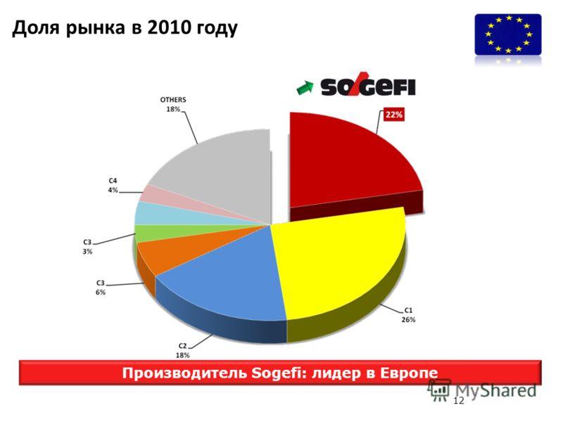 Доля рынка в 2010 году Производитель Sogefi: лидер в Европе 12