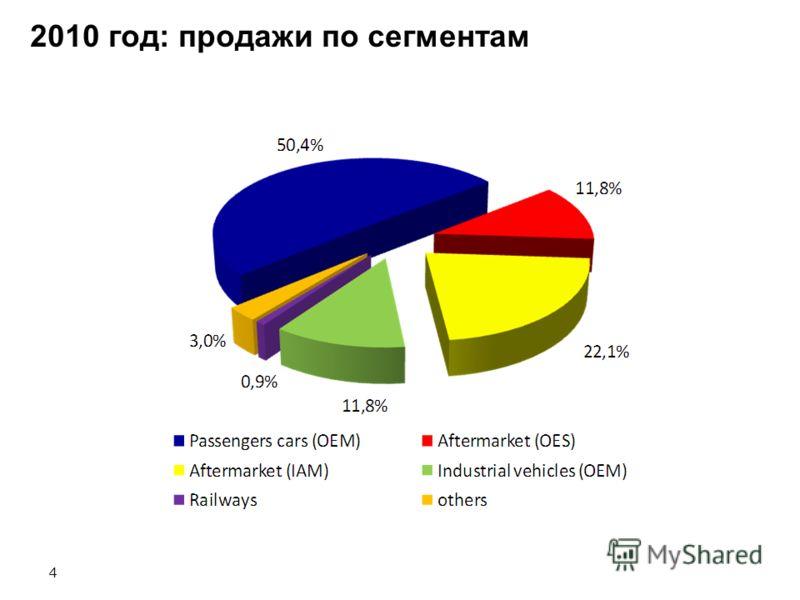 4 2010 год: продажи по сегментам