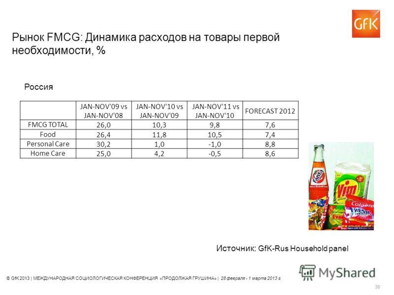 © GfK 2013 | МЕЖДУНАРОДНАЯ СОЦИОЛОГИЧЕСКАЯ КОНФЕРЕНЦИЯ «ПРОДОЛЖАЯ ГРУШИНА» | 28 февраля - 1 марта 2013 г. 36 Рынок FMCG: Динамика расходов на товары первой необходимости, % Источник: GfK-Rus Household panel Россия JAN-NOV'09 vs JAN-NOV'08 JAN-NOV'10