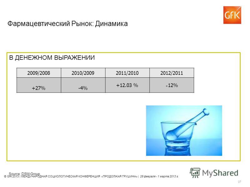 © GfK 2013 | МЕЖДУНАРОДНАЯ СОЦИОЛОГИЧЕСКАЯ КОНФЕРЕНЦИЯ «ПРОДОЛЖАЯ ГРУШИНА» | 28 февраля - 1 марта 2013 г. 37 Source: DSM-Group 2009/20082010/20092011/20102012/2011 +27%-4% +12.03 % + 12% В ДЕНЕЖНОМ ВЫРАЖЕНИИ Фармацевтический Рынок: Динамика