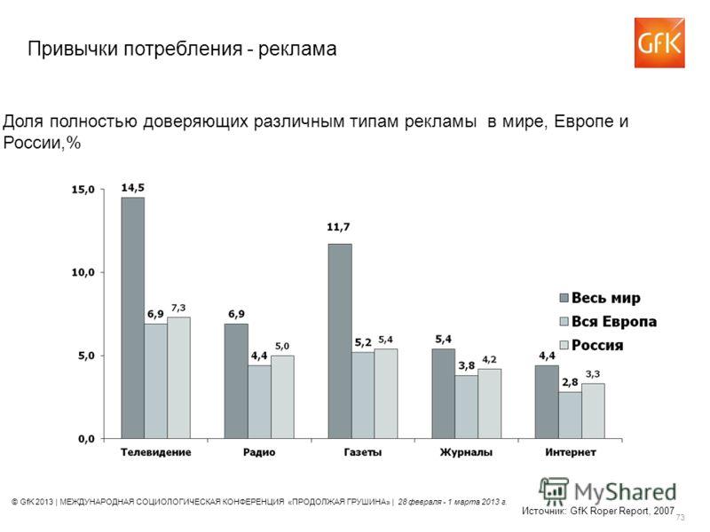 © GfK 2013 | МЕЖДУНАРОДНАЯ СОЦИОЛОГИЧЕСКАЯ КОНФЕРЕНЦИЯ «ПРОДОЛЖАЯ ГРУШИНА» | 28 февраля - 1 марта 2013 г. 73 Доля полностью доверяющих различным типам рекламы в мире, Европе и России,% Источник: GfK Roper Report, 2007 Привычки потребления - реклама
